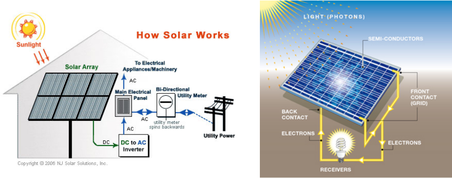 Image result for solar panels homes electricity image graph